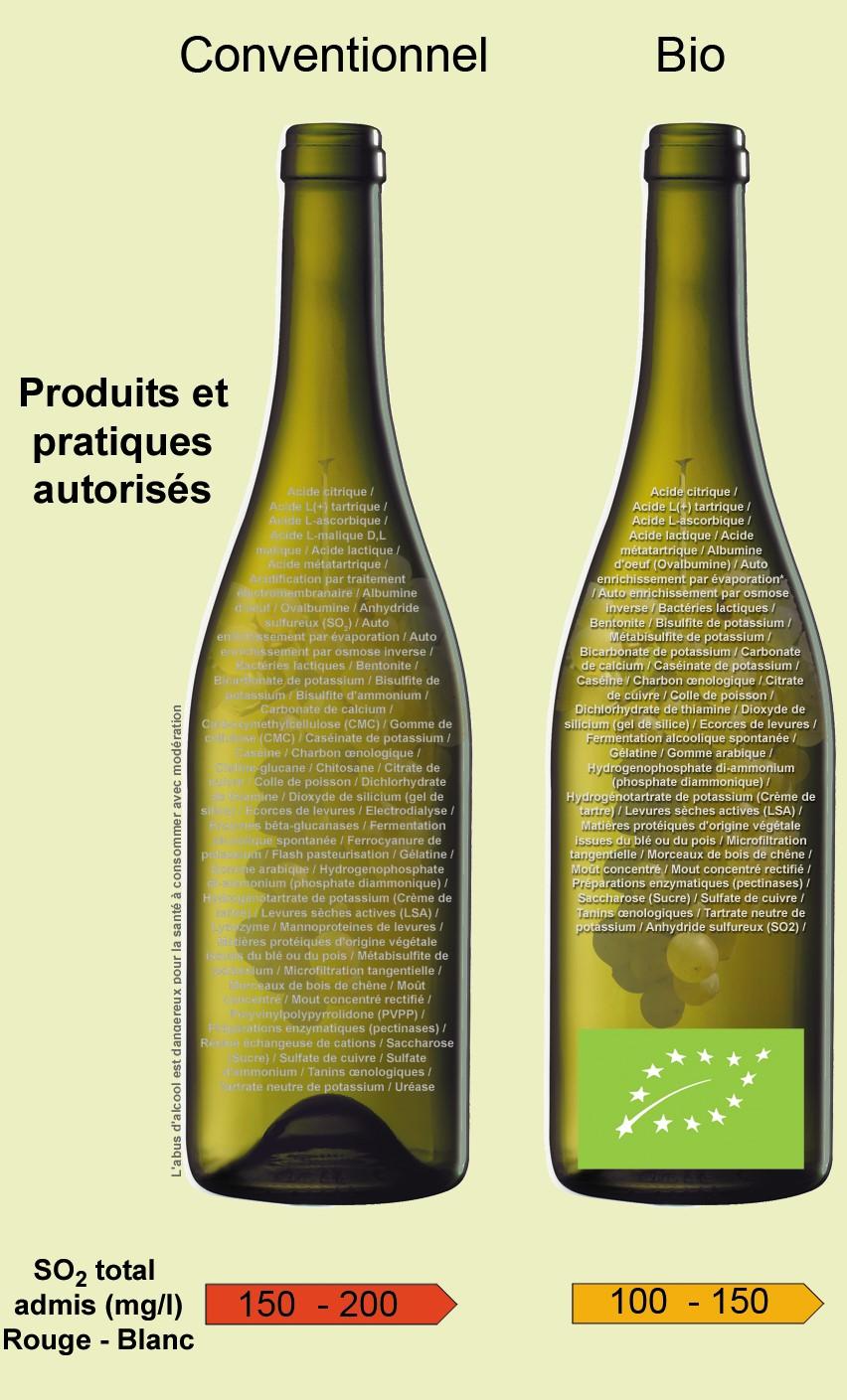 Read more about the article Le soufre dans le vin